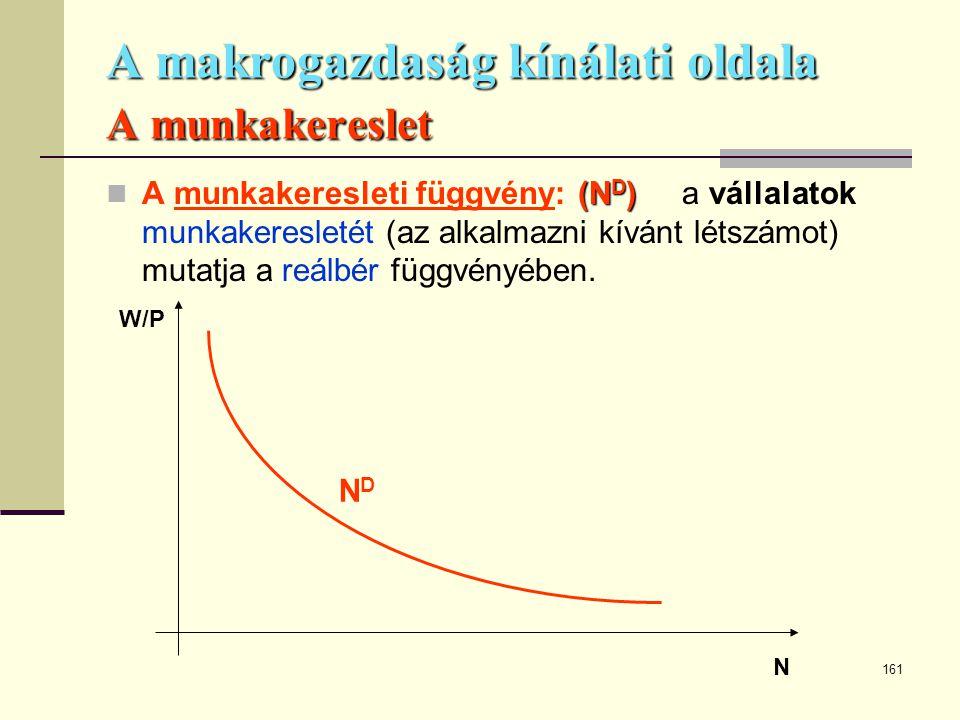 161 A makrogazdaság kínálati oldala A munkakereslet (N D )  A munkakeresleti függvény: (N D )a vállalatok munkakeresletét (az alkalmazni kívánt létsz