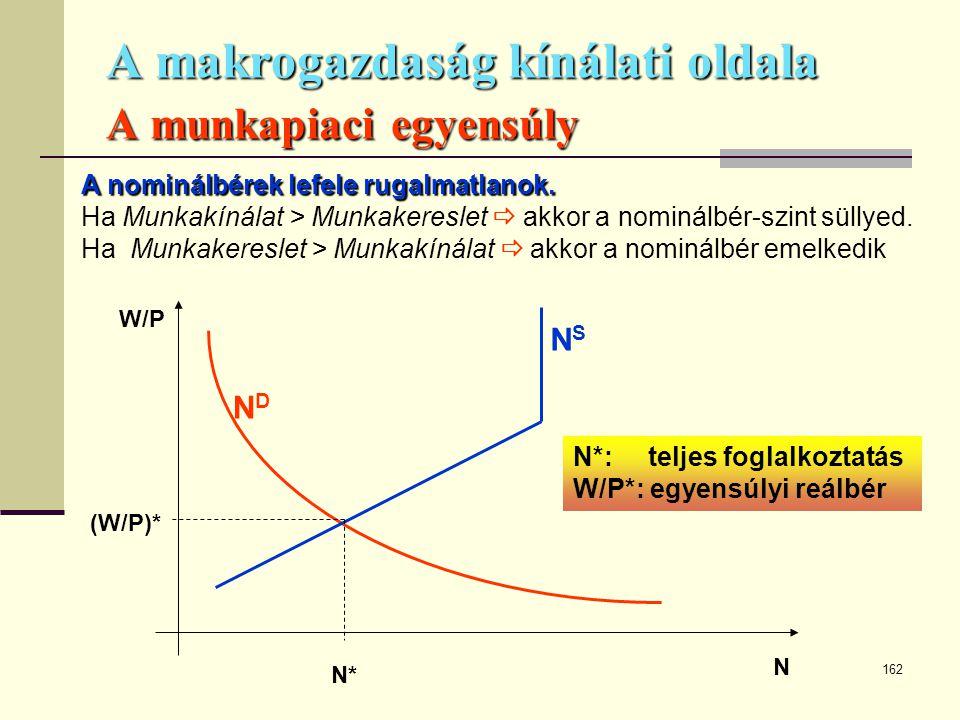 162 A makrogazdaság kínálati oldala A munkapiaci egyensúly W/P N NDND NSNS N* (W/P)* N*: teljes foglalkoztatás W/P*: egyensúlyi reálbér A nominálbérek