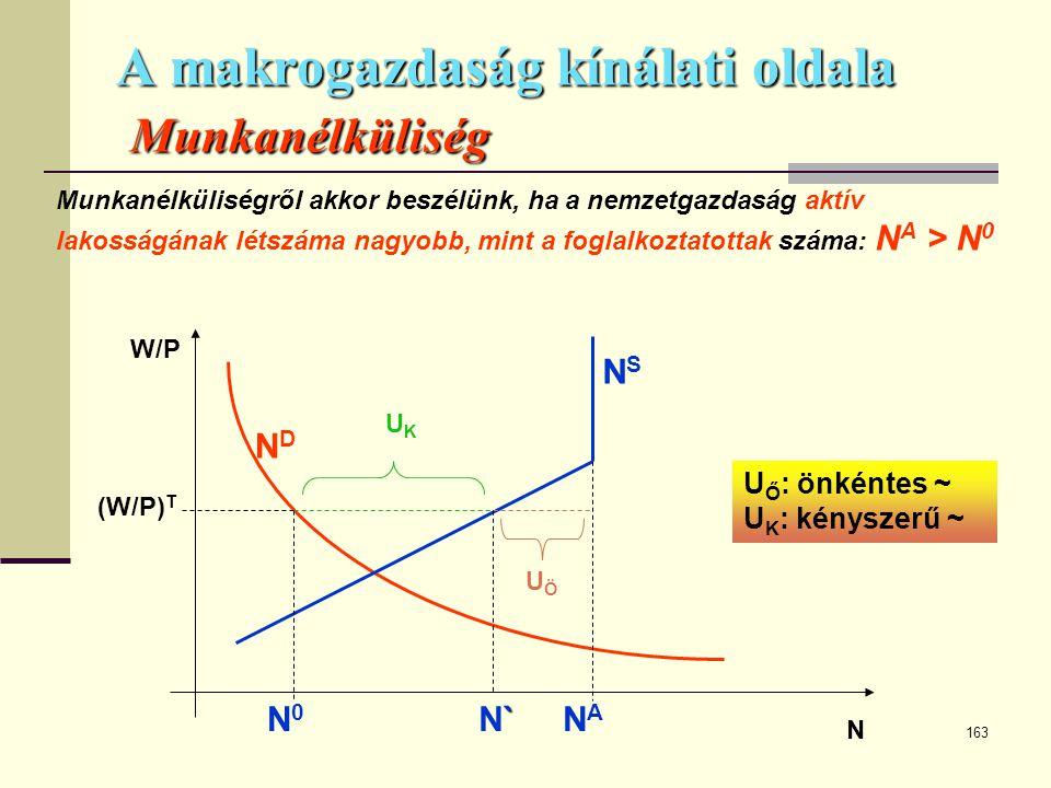 163 A makrogazdaság kínálati oldala Munkanélküliség W/P N NDND NSNS (W/P) T U Ő : önkéntes ~ U K : kényszerű ~ Munkanélküliségről akkor beszélünk, ha