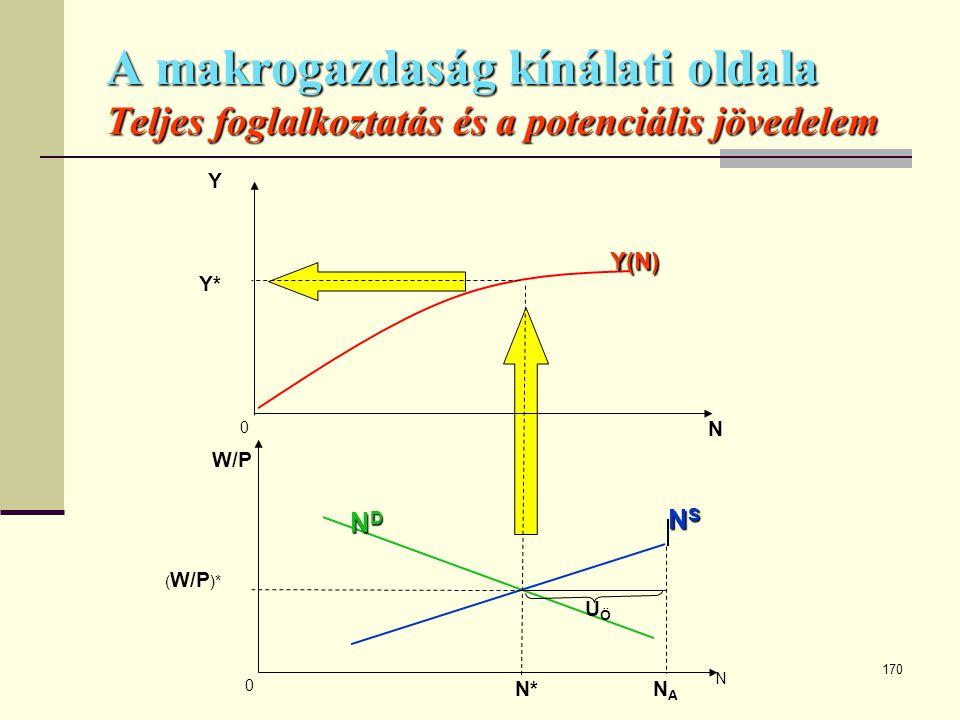170 A makrogazdaság kínálati oldala Teljes foglalkoztatás és a potenciális jövedelem ( W/P )* Y(N) N 0 Y NSNSNSNS N 0 W/P N* N A NDNDNDND UÖUÖ Y*