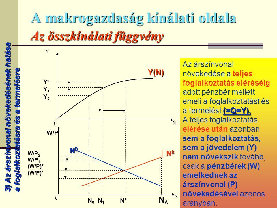 171 A makrogazdaság kínálati oldala Az összkínálati függvény Y Y(N) N 0 Y N S N S N 0 W/P N 0 N 1 N* N A W/P 2 W/P 1 (W/P)* (W/P)' NDNDNDND Y* Y 1 Y 2