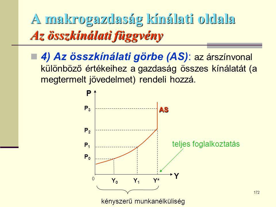 172 A makrogazdaság kínálati oldala Az összkínálati függvény  4) Az összkínálati görbe (AS): az árszínvonal különböző értékeihez a gazdaság összes kí