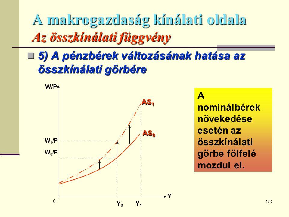 173 A makrogazdaság kínálati oldala Az összkínálati függvény  5) A pénzbérek változásának hatása az összkínálati görbére Y W/P AS 1 W 1 /P W 0 /P 0 Y