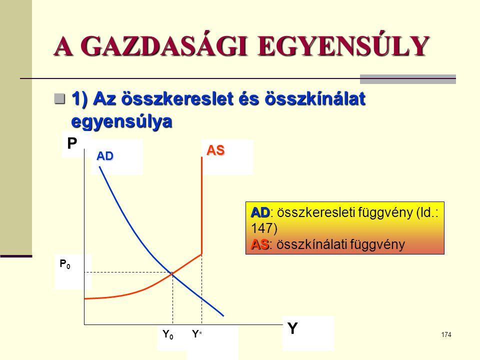 174 A GAZDASÁGI EGYENSÚLY  1) Az összkereslet és összkínálat egyensúlya PADAS Y*Y* Y Y0Y0 P0P0 AD AD: összkeresleti függvény (ld.: 147) AS AS: összkí
