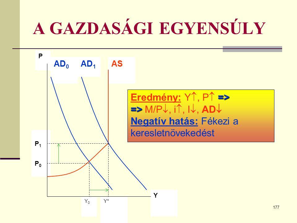 177 A GAZDASÁGI EGYENSÚLY P1P1 P AD 0 AS Y* Y Y0Y0 P0P0 AD 1 => Eredmény: Y , P  => => => M/P , i , I , AD  Negatív hatás: Fékezi a keresletnöve