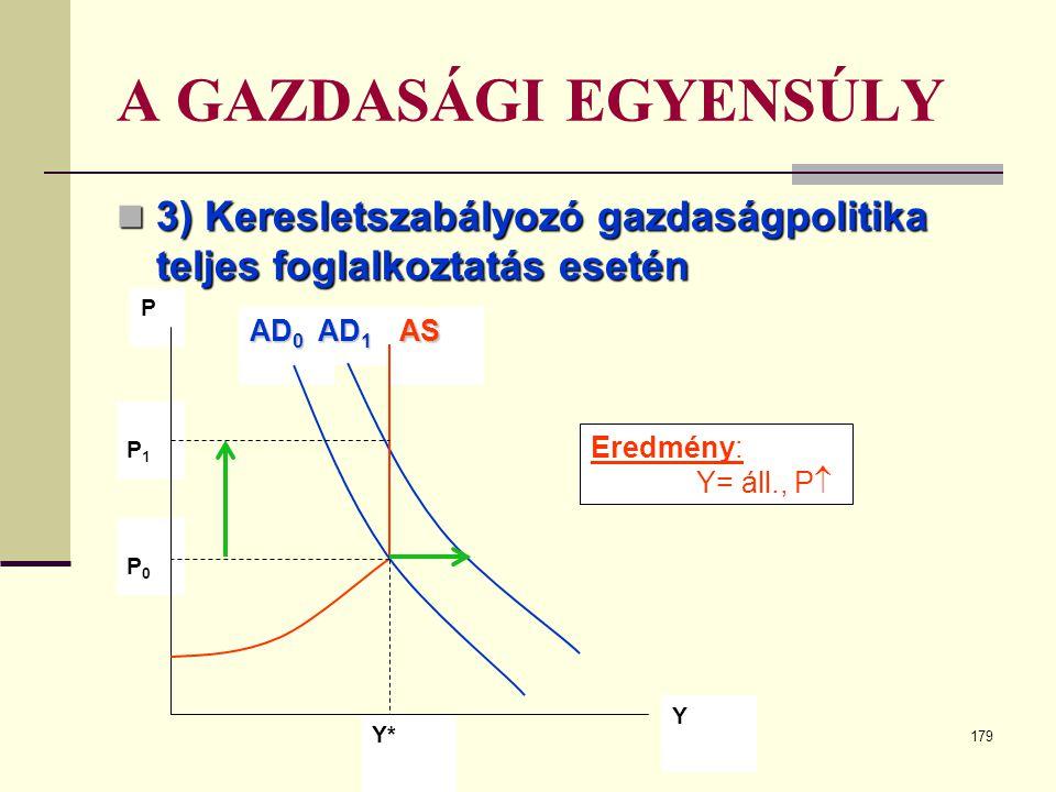 179 A GAZDASÁGI EGYENSÚLY  3) Keresletszabályozó gazdaságpolitika teljes foglalkoztatás esetén AD 0 AD 1 P1 P1 PAS Y* Y P0 P0 Eredmény: Y= áll., P 