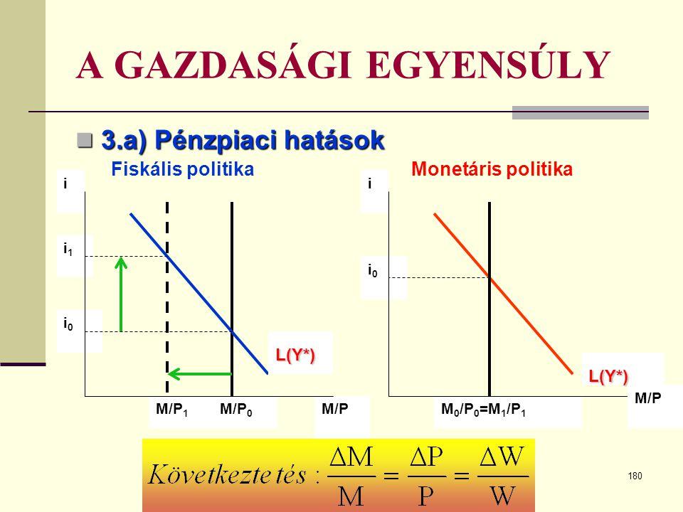180 A GAZDASÁGI EGYENSÚLY  3.a) Pénzpiaci hatások M 0 /P 0 =M 1 /P 1 i0i0 M/PM/P 0 M/P 1 i0i0 i1i1 iL(Y*) i M/P L(Y*) Fiskális politika Monetáris pol