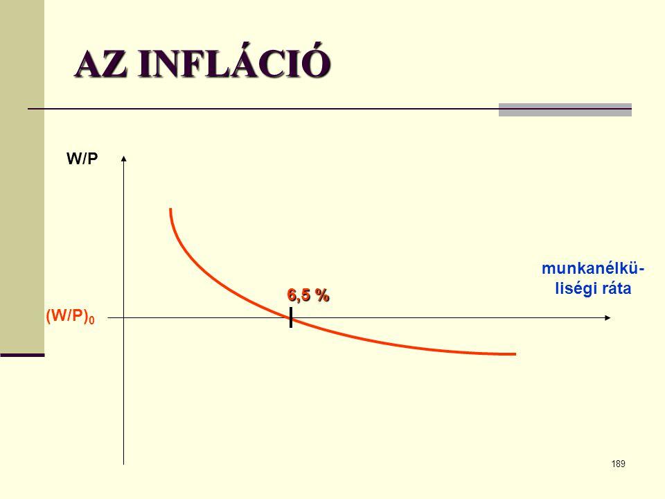 189 AZ INFLÁCIÓ munkanélkü- liségi ráta W/P 6,5 % (W/P) 0