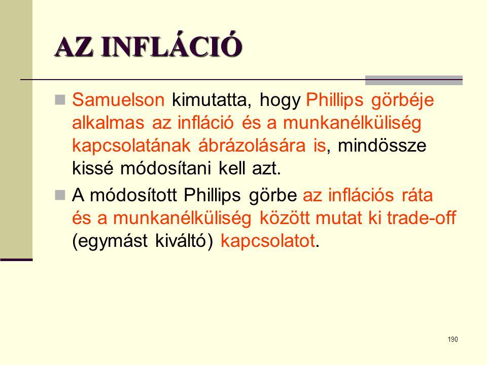 190 AZ INFLÁCIÓ  Samuelson kimutatta, hogy Phillips görbéje alkalmas az infláció és a munkanélküliség kapcsolatának ábrázolására is, mindössze kissé