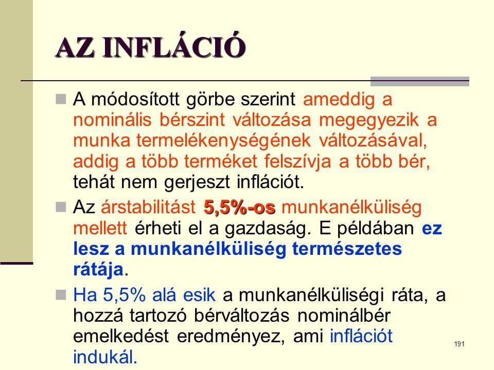 191 AZ INFLÁCIÓ  A módosított görbe szerint ameddig a nominális bérszint változása megegyezik a munka termelékenységének változásával, addig a több t