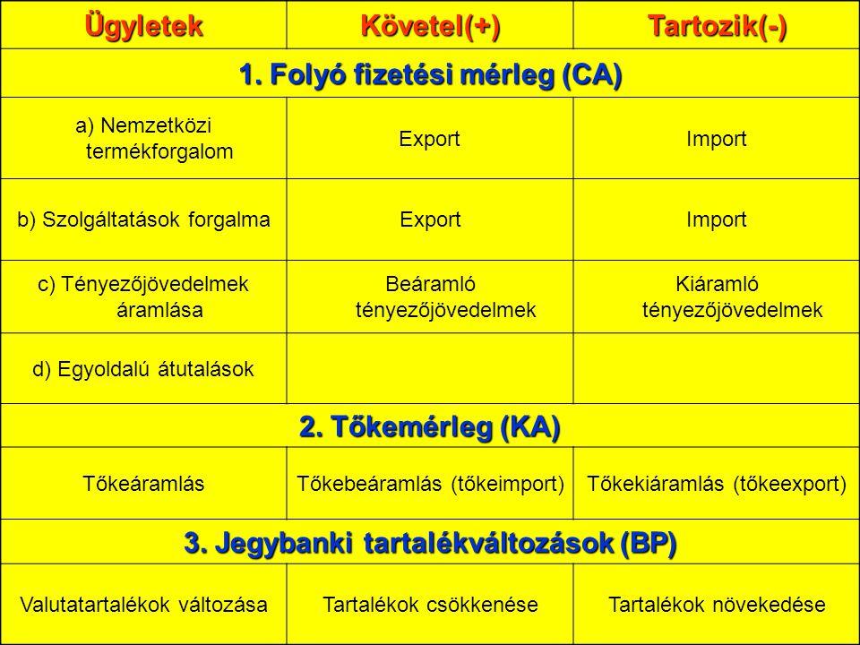 195 ÜgyletekKövetel(+)Tartozik(-) 1. Folyó fizetési mérleg (CA) a) Nemzetközi termékforgalom ExportImport b) Szolgáltatások forgalmaExportImport c) Té