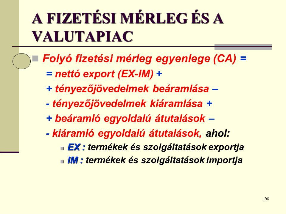 196 A FIZETÉSI MÉRLEG ÉS A VALUTAPIAC  Folyó fizetési mérleg egyenlege (CA) = = nettó export (EX-IM) + + tényezőjövedelmek beáramlása – - tényezőjöve