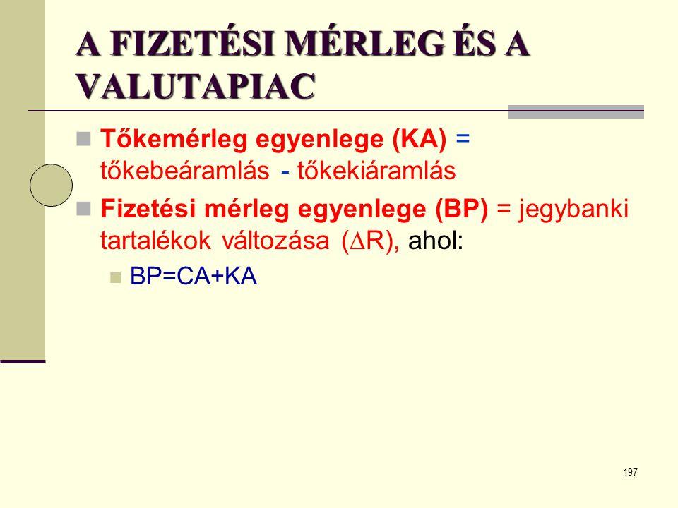 197 A FIZETÉSI MÉRLEG ÉS A VALUTAPIAC  Tőkemérleg egyenlege (KA) = tőkebeáramlás - tőkekiáramlás  Fizetési mérleg egyenlege (BP) = jegybanki tartalé