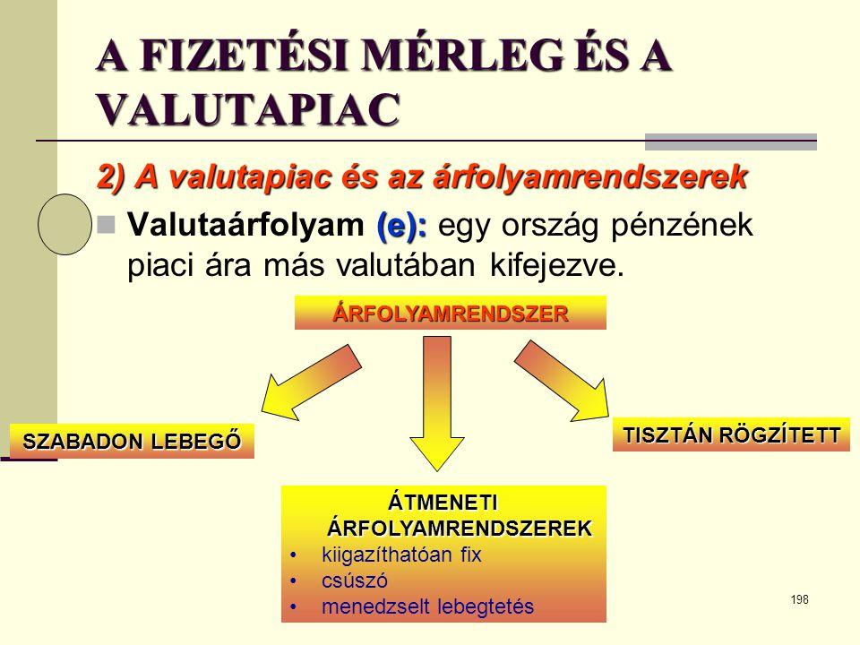 198 A FIZETÉSI MÉRLEG ÉS A VALUTAPIAC 2) A valutapiac és az árfolyamrendszerek (e):  Valutaárfolyam (e): egy ország pénzének piaci ára más valutában
