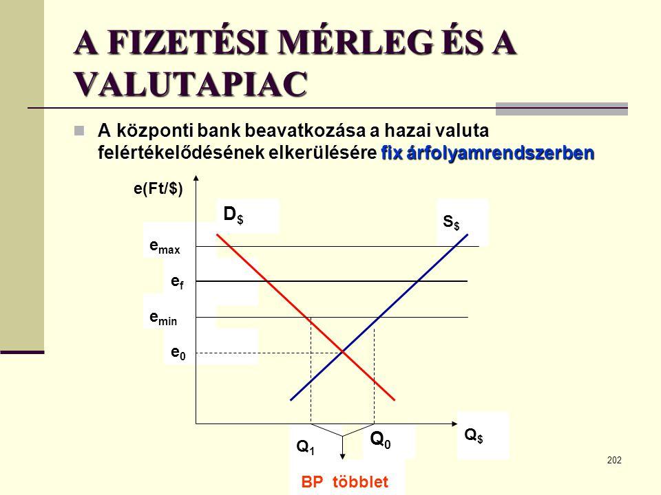 202 A FIZETÉSI MÉRLEG ÉS A VALUTAPIAC  A központi bank beavatkozása a hazai valuta felértékelődésének elkerülésére fix árfolyamrendszerben D$D$ e min