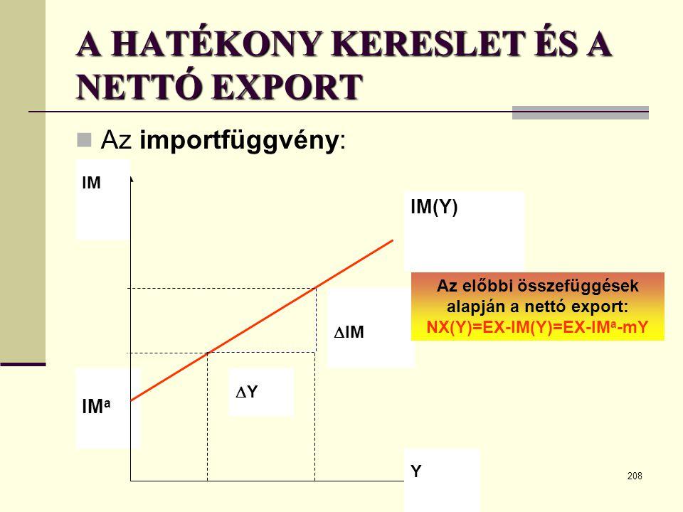 208 IM a IM(Y) Y IM YY  IM A HATÉKONY KERESLET ÉS A NETTÓ EXPORT  Az importfüggvény: Az előbbi összefüggések alapján a nettó export: NX(Y)=EX-IM(Y