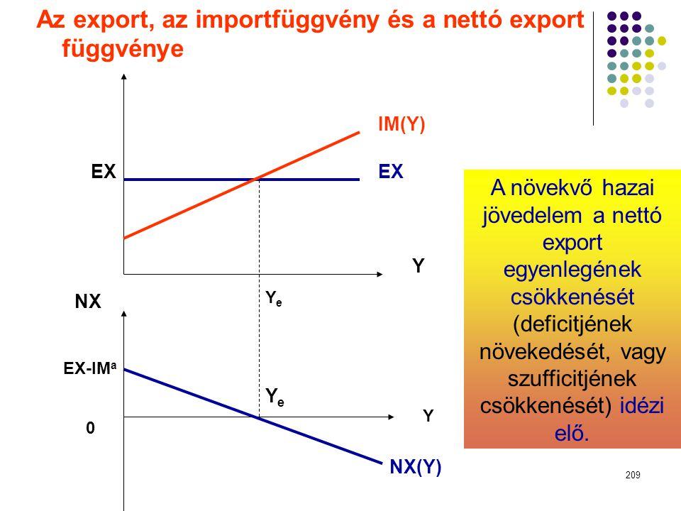 209 IM(Y) EX Y Y NX(Y) YeYe YeYe EX NX EX-IM a 0 Az export, az importfüggvény és a nettó export függvénye A növekvő hazai jövedelem a nettó export egy