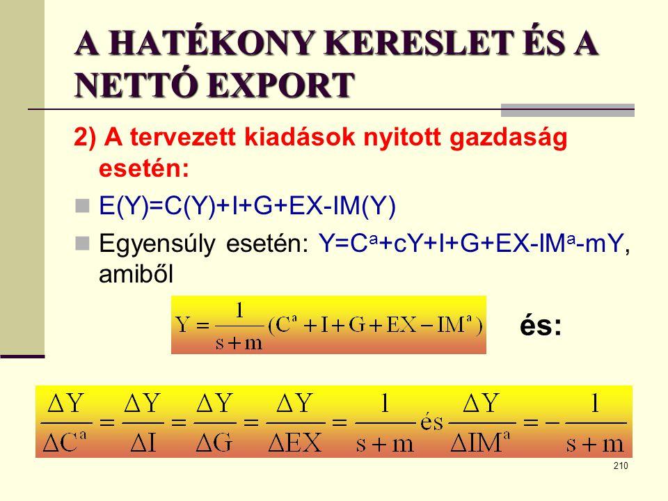 210 A HATÉKONY KERESLET ÉS A NETTÓ EXPORT 2) A tervezett kiadások nyitott gazdaság esetén:  E(Y)=C(Y)+I+G+EX-IM(Y)  Egyensúly esetén: Y=C a +cY+I+G+