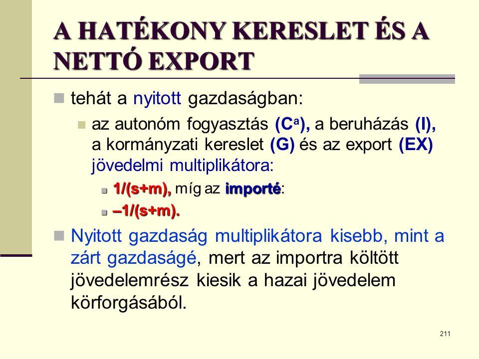 211 A HATÉKONY KERESLET ÉS A NETTÓ EXPORT  tehát a nyitott gazdaságban:  az autonóm fogyasztás (C a ), a beruházás (I), a kormányzati kereslet (G) é