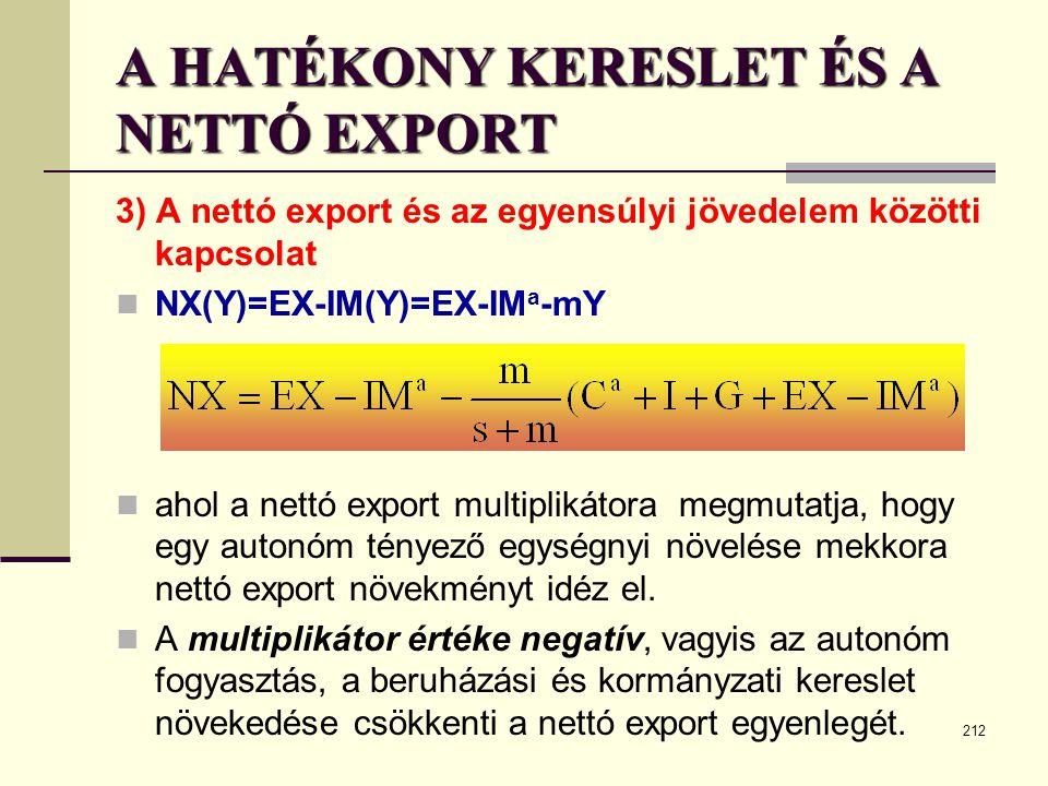 212 A HATÉKONY KERESLET ÉS A NETTÓ EXPORT 3) A nettó export és az egyensúlyi jövedelem közötti kapcsolat  NX(Y)=EX-IM(Y)=EX-IM a -mY  ahol a nettó e