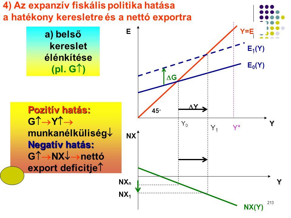 213 EY=E E 1 (Y) E 0 (Y) GG 45  YY Y Y*Y1Y1 Y0Y0 NX NX 0 NX 1 NX(Y) Y 4) Az expanzív fiskális politika hatása a hatékony keresletre és a nettó ex