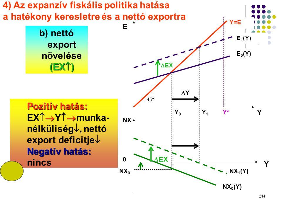 214 EXEX 0 NX 1 (Y) E Y=E E 1 (Y) E 0 (Y) EXEX 45  YY Y Y*Y1Y1 Y0Y0 NX NX 0 NX 0 (Y) Y 4) Az expanzív fiskális politika hatása a hatékony keres