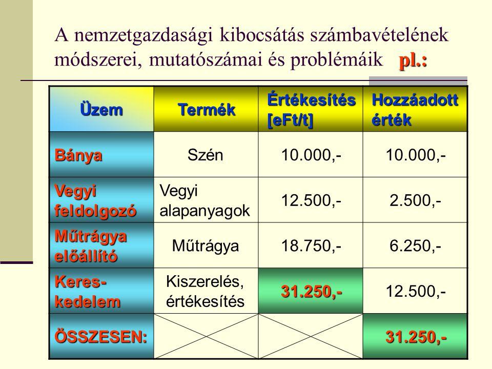 37 pl.: A nemzetgazdasági kibocsátás számbavételének módszerei, mutatószámai és problémáikpl.: ÜzemTermék Értékesítés [eFt/t] Hozzáadott érték BányaSz