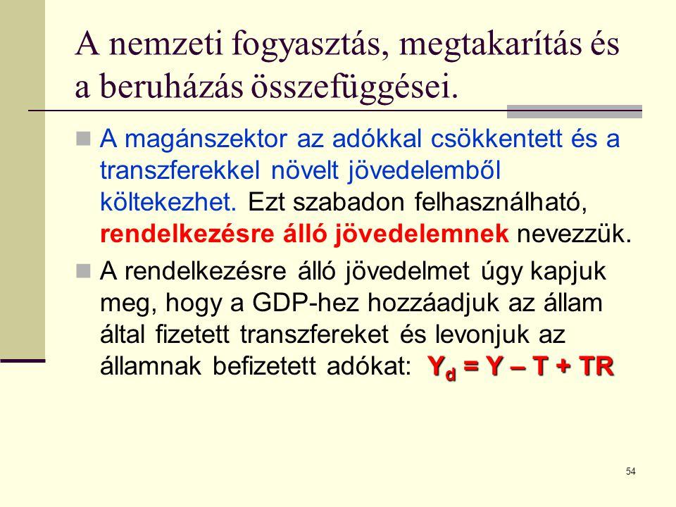 54 A nemzeti fogyasztás, megtakarítás és a beruházás összefüggései.  A magánszektor az adókkal csökkentett és a transzferekkel növelt jövedelemből kö