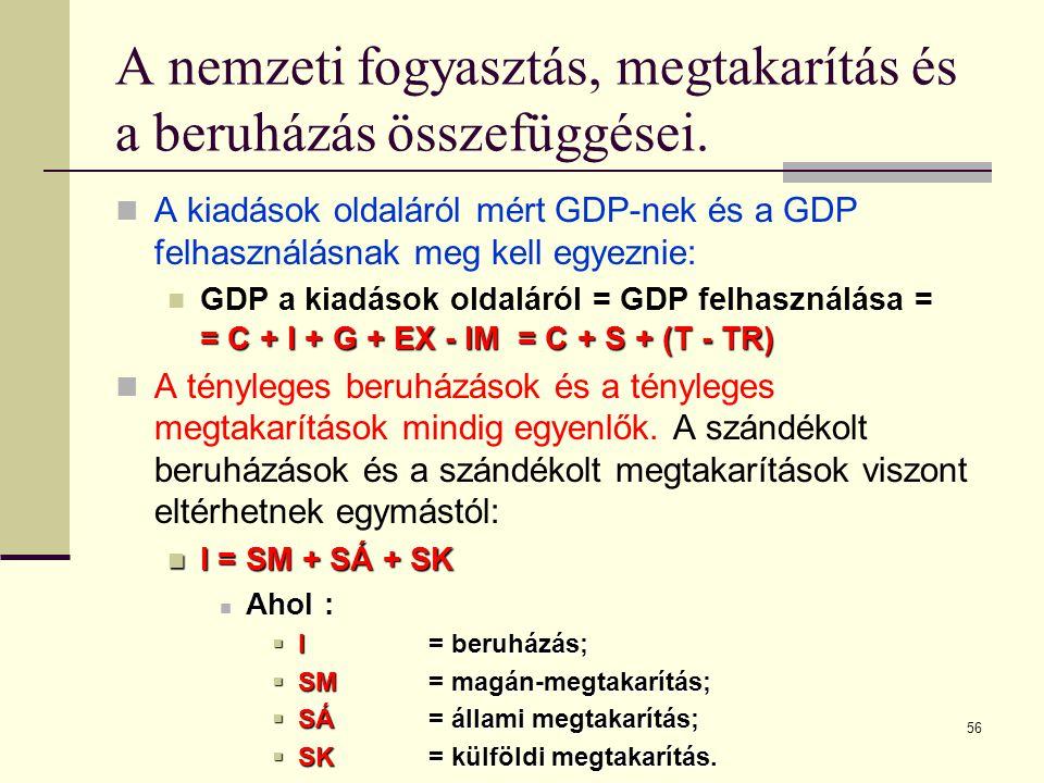 56 A nemzeti fogyasztás, megtakarítás és a beruházás összefüggései.  A kiadások oldaláról mért GDP-nek és a GDP felhasználásnak meg kell egyeznie: =