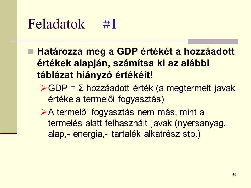 69 Feladatok#1  Határozza meg a GDP értékét a hozzáadott értékek alapján, számítsa ki az alábbi táblázat hiányzó értékéit!  GDP = Σ hozzáadott érték