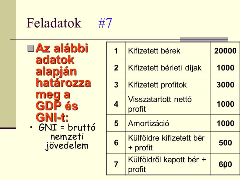 76 Feladatok#7  Az alábbi adatok alapján határozza meg a GDP és GNI-t: •GNI = bruttó nemzeti jövedelem 1Kifizetett bérek20000 2Kifizetett bérleti díj