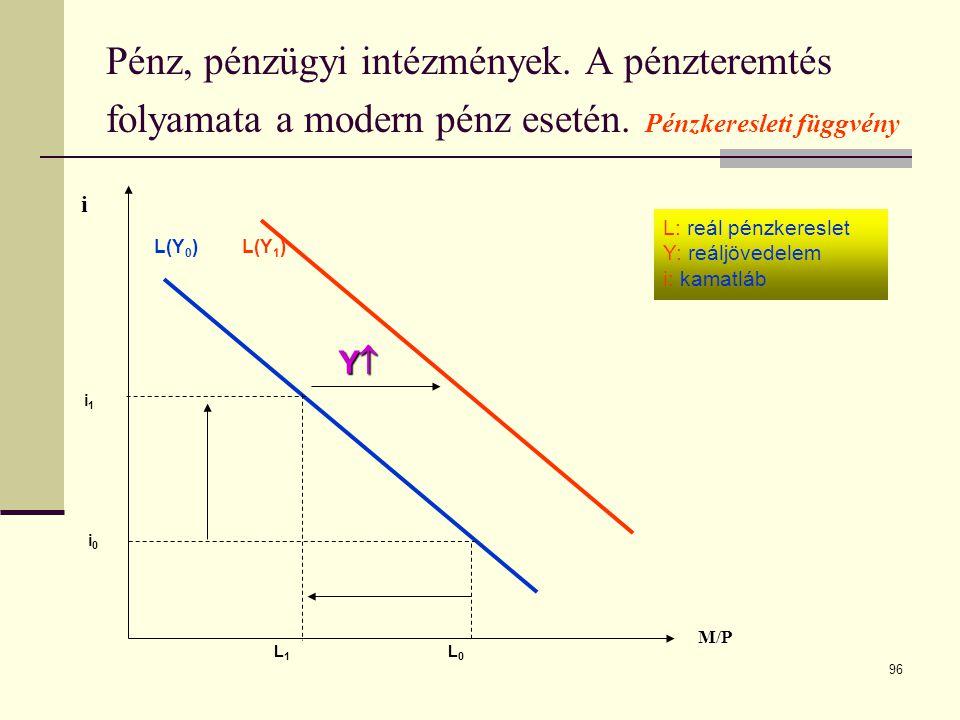96 Pénz, pénzügyi intézmények. A pénzteremtés folyamata a modern pénz esetén. Pénzkeresleti függvény M/Pi L 1 L 0 i1i1 i0i0 L(Y 0 ) L(Y 1 ) YYYY 