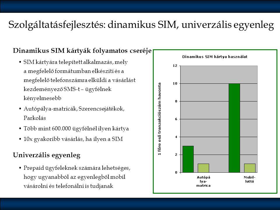 Szolgáltatásfejlesztés: dinamikus SIM, univerzális egyenleg Dinamikus SIM kártyák folyamatos cseréje •SIM kártyára telepített alkalmazás, mely a megfe