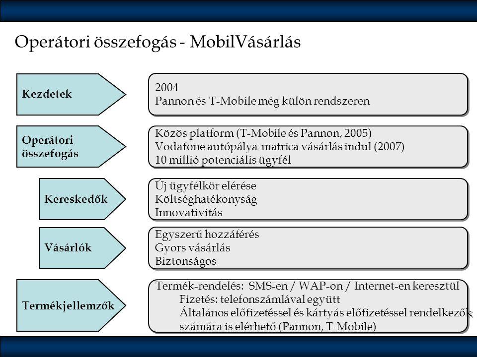 Operátori összefogás - MobilVásárlás Kezdetek Operátori összefogás Kereskedők Vásárlók Termékjellemzők 2004 Pannon és T-Mobile még külön rendszeren 20
