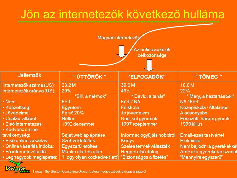 Jön az internetezők következő hulláma ÚTTÖRŐK Forrás: The Boston Consulting Group, Vatera megjegyzések a magyar piacról ELFOGADÓK TÖMEG Jellemzők Internetezők száma (US): Internetezők aránya (US): • Nem: • Képzettség: • Jövedelme: • Családi állapot: • Első internetezés: • Kedvenc online tevékenység: • Első online vásárlás: • Online vásárlás indoka: • Fő internetezési idő: • Legnagyobb meglepetés: 23.2 M 29% Bill, a mérnök Férfi Egyetem Felső 20% Nőtlen 1992 december Saját weblap építése Szoftver letöltés Egyszerű letöltés Munka alatt és után Hogy olyan közkedvelt lett 39.6 M 49% David, a tanár Férfi / Nő Főiskola Jó jövedelem Nős, két gyermek 1997 szeptember Információgyűjtés hobbiról Könyv Széles termékválaszték Reggel első dolog Biztonságos a fizetés 18.0 M 22% Mary, a háztartásbeli Nő / Férfi Középiskola / Általános Alacsonyabb Férjezett, három gyerek 1999 július Email-ezés testvérrel Élelmiszer Nem bajlódni a gyerekekkel Amikor a gyerekek alszanak Mennyire egyszerű Az online aukciók célközönsége Magyar internetezők