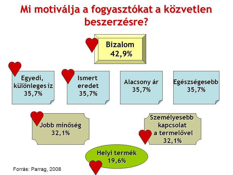 Mi motiválja a fogyasztókat a közvetlen beszerzésre? Forrás: Parrag, 2008 Bizalom 42,9% 42,9% Egyedi, különleges íz 35,7%Ismerteredet35,7% Alacsony ár