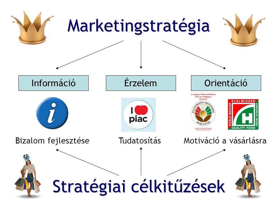 Marketingstratégia InformációÉrzelemOrientáció Bizalom fejlesztéseTudatosításMotiváció a vásárlásra Stratégiai célkitűzések