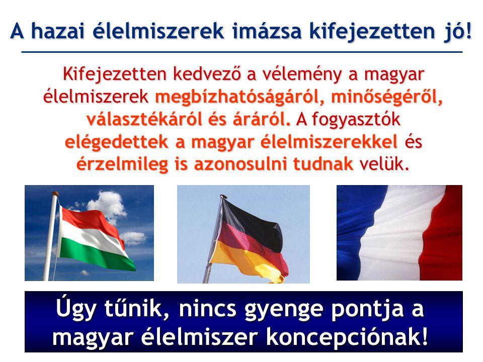 A hazai élelmiszerek imázsa kifejezetten jó! 1. hely 2. hely 3. hely Kifejezetten kedvező a vélemény a magyar élelmiszerek megbízhatóságáról, minőségé