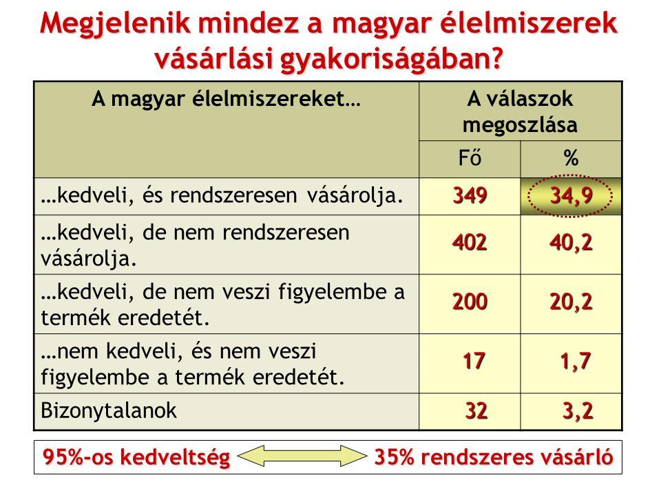 Megjelenik mindez a magyar élelmiszerek vásárlási gyakoriságában? A magyar élelmiszereket…A válaszok megoszlása Fő% …kedveli, és rendszeresen vásárolj