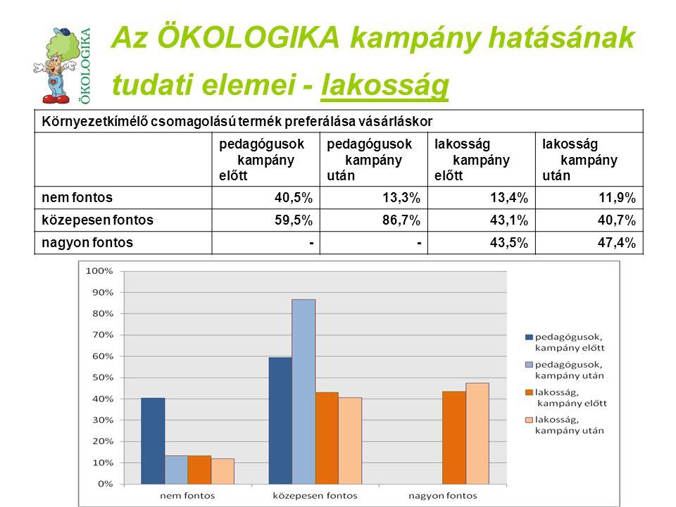 Az ÖKOLOGIKA kampány hatásának tudati elemei - lakosság Környezetkímélő csomagolású termék preferálása vásárláskor pedagógusok kampány előtt pedagógusok kampány után lakosság kampány előtt lakosság kampány után nem fontos40,5%13,3%13,4%11,9% közepesen fontos59,5%86,7%43,1%40,7% nagyon fontos--43,5%47,4%