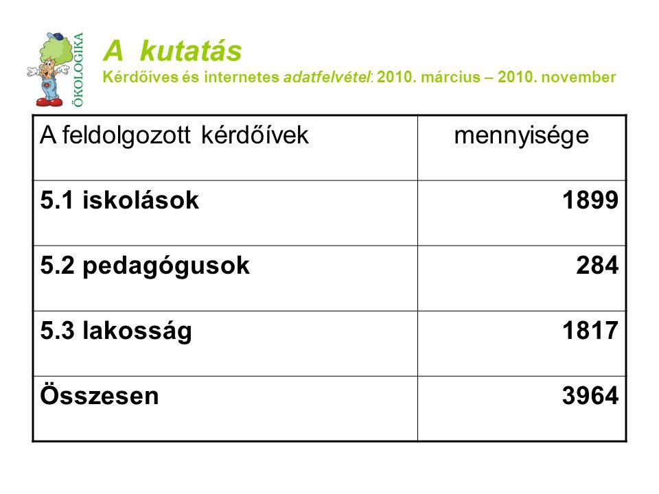 A feldolgozott kérdőívekmennyisége 5.1 iskolások1899 5.2 pedagógusok284 5.3 lakosság1817 Összesen3964 A kutatás Kérdőíves és internetes adatfelvétel: 2010.