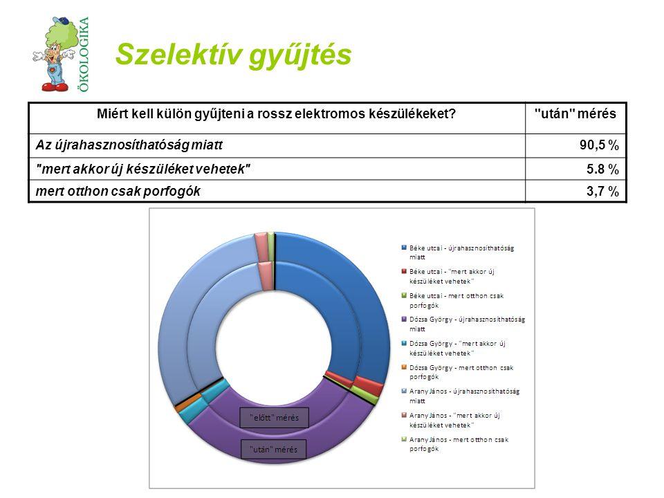 Tudatos vásárlás Melyik almát választanád a piacon? előtt mérés után mérés Hollandiából származót38,9 %29,3 % magyar, érlelés-serkentővel kezelt44 %29,8 % Szlovákiából származó, csalánlével permetezett17,1 %41 %