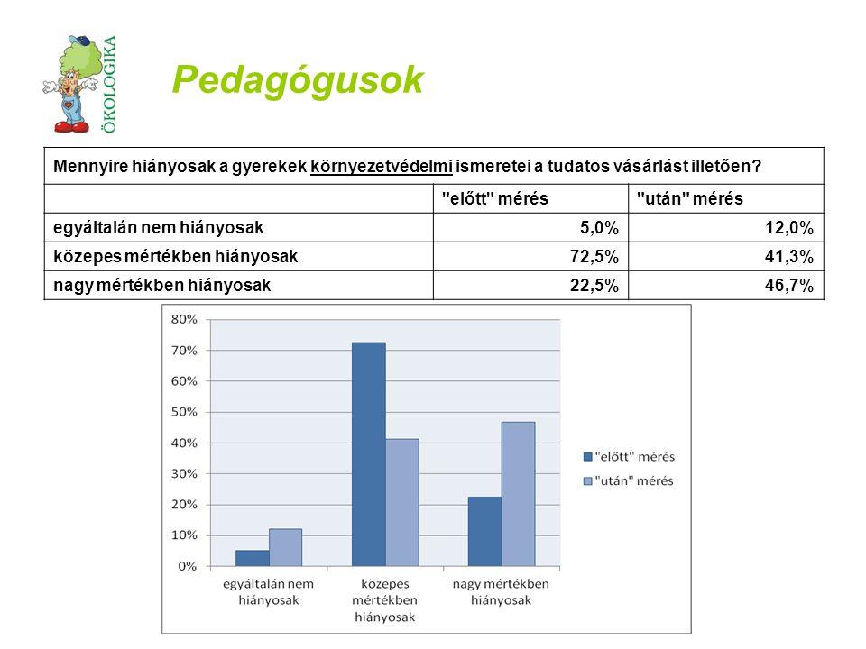 Pedagógusok Mennyire hiányosak a gyerekek környezetvédelmi ismeretei a tudatos vásárlást illetően.