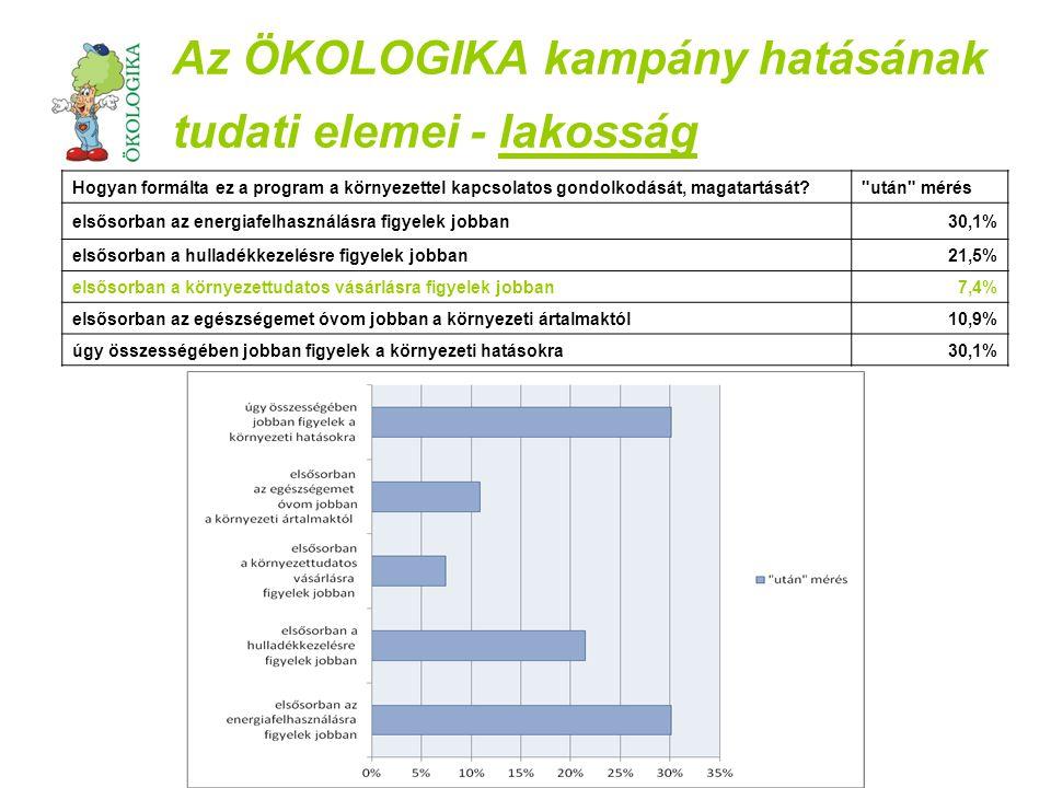 Az ÖKOLOGIKA kampány hatásának tudati elemei - lakosság Magyar termékek vásárláskor való preferálása pedagógusok kampány előtt pedagógusok kampány után lakosság kampány előtt lakosság kampány után nem fontos16,3%13,3%10,0%9,4% közepesen fontos83,7%86,7%42,1%40,1% nagyon fontos--48,0%50,5%