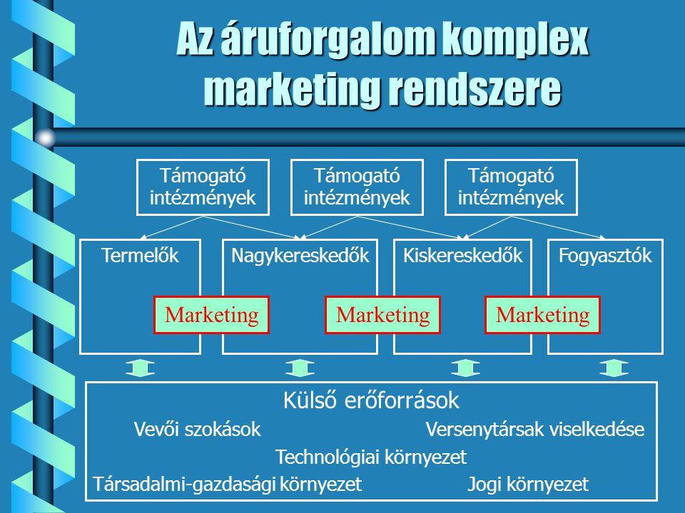 Az áruforgalom komplex marketing rendszere TermelőkNagykereskedőkKiskereskedőkFogyasztókTámogató intézmények Marketing Külső erőforrások Vevői szokáso