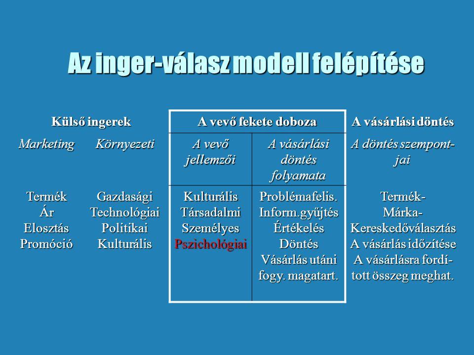 Az inger-válasz modell felépítése Külső ingerek A vevő fekete doboza A vásárlási döntés MarketingKörnyezeti A vevő jellemzői A vásárlási döntés folyam