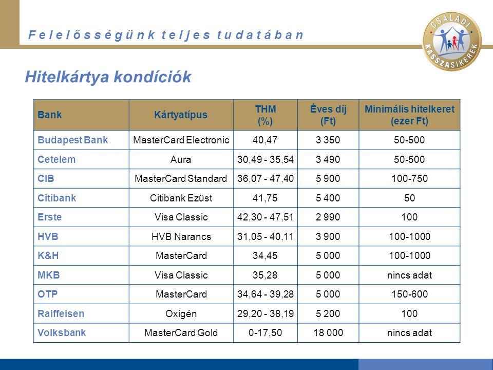 F e l e l ő s s é g ü n k t e l j e s t u d a t á b a n Hitelkártya kondíciók BankKártyatípus THM (%) Éves díj (Ft) Minimális hitelkeret (ezer Ft) Budapest BankMasterCard Electronic40,473 35050-500 CetelemAura30,49 - 35,543 49050-500 CIBMasterCard Standard36,07 - 47,405 900100-750 CitibankCitibank Ezüst41,755 40050 ErsteVisa Classic42,30 - 47,512 990100 HVBHVB Narancs31,05 - 40,113 900100-1000 K&HMasterCard34,455 000100-1000 MKBVisa Classic35,285 000nincs adat OTPMasterCard34,64 - 39,285 000150-600 RaiffeisenOxigén29,20 - 38,195 200100 VolksbankMasterCard Gold0-17,5018 000nincs adat