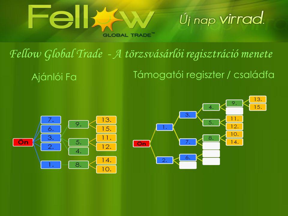 Fellow Global Trade - A törzsvásárlói regisztráció menete Ajánlói Fa Támogatói regiszter / családfa