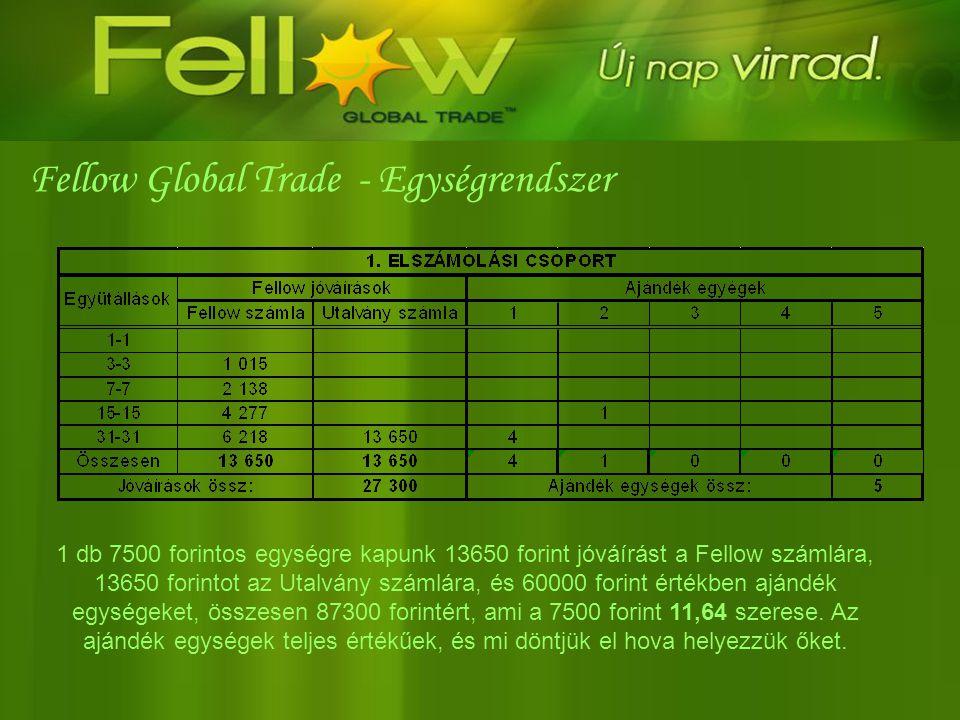 1 db 7500 forintos egységre kapunk 13650 forint jóváírást a Fellow számlára, 13650 forintot az Utalvány számlára, és 60000 forint értékben ajándék egy