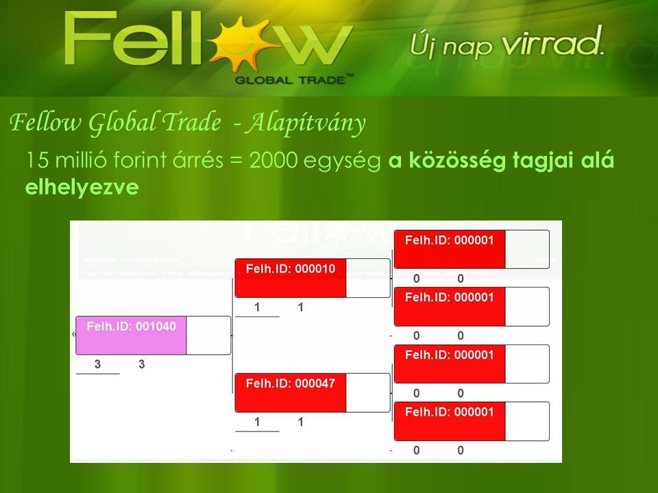 15 millió forint árrés = 2000 egység a közösség tagjai alá elhelyezve Fellow Global Trade - Alapítvány